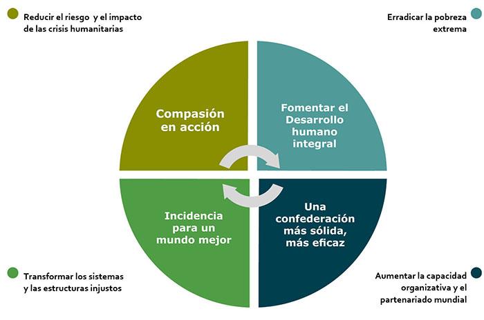 marco estrat gico 2011 2015 pastoral social de caritas chile 2014 rh caritaschile org marco estratégico común marco estrategico ejemplo